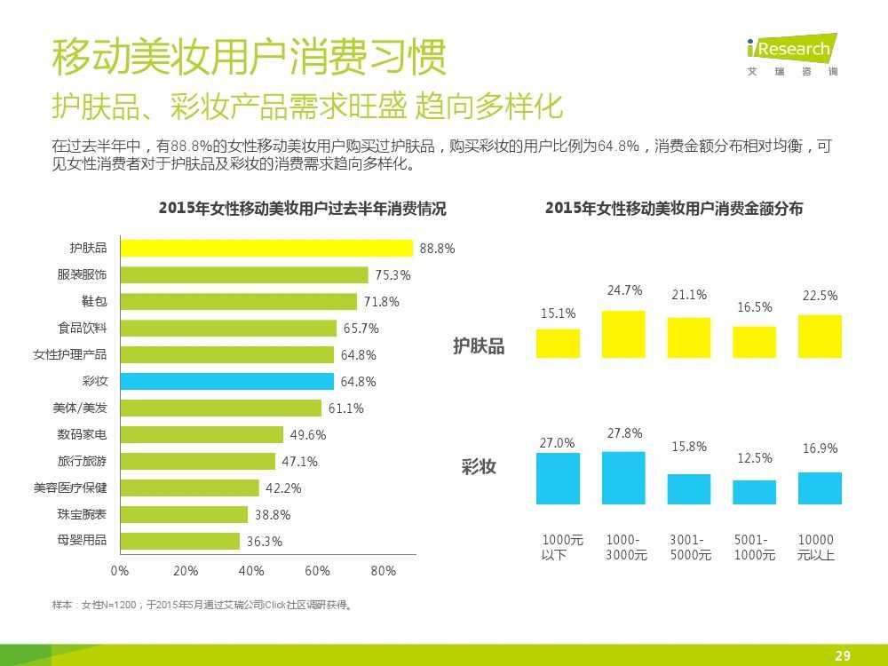 iResearch-2015年中国女性移动美妆行业发展报告_000029