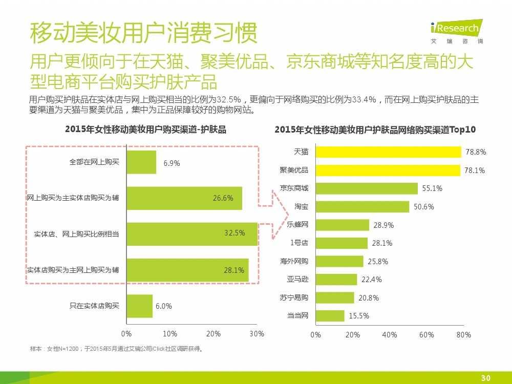 iResearch-2015年中国女性移动美妆行业发展报告_000030