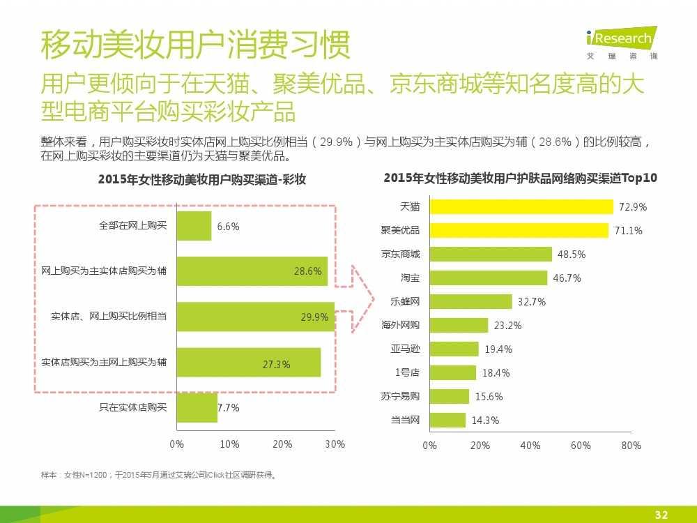iResearch-2015年中国女性移动美妆行业发展报告_000032