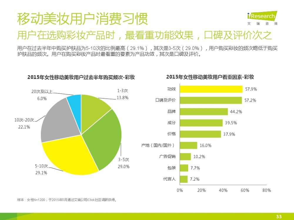 iResearch-2015年中国女性移动美妆行业发展报告_000033