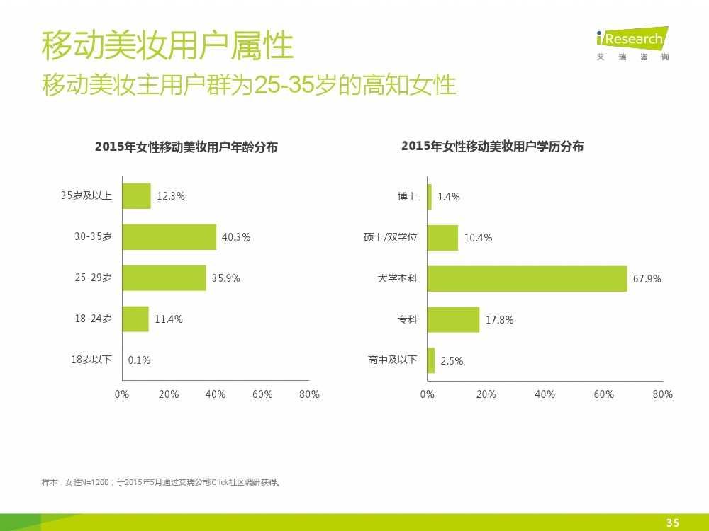 iResearch-2015年中国女性移动美妆行业发展报告_000035