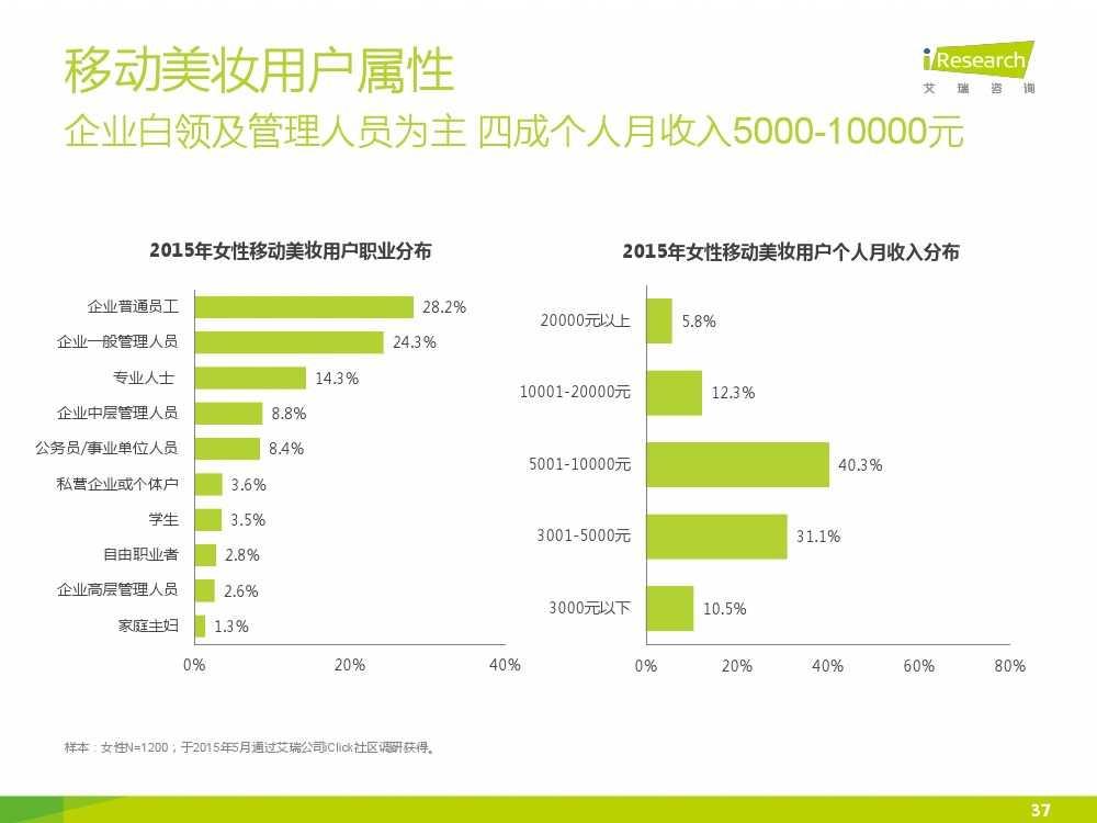 iResearch-2015年中国女性移动美妆行业发展报告_000037