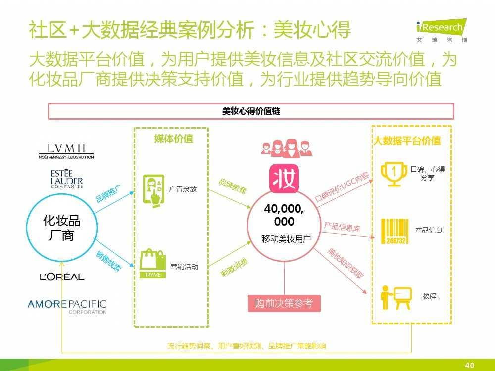 iResearch-2015年中国女性移动美妆行业发展报告_000040