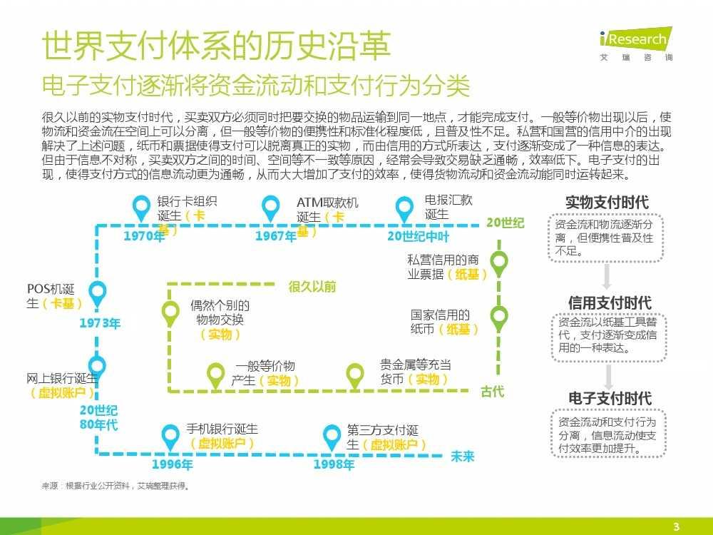 iResearch-2015年中国电子支付行业研究报告简版_000003