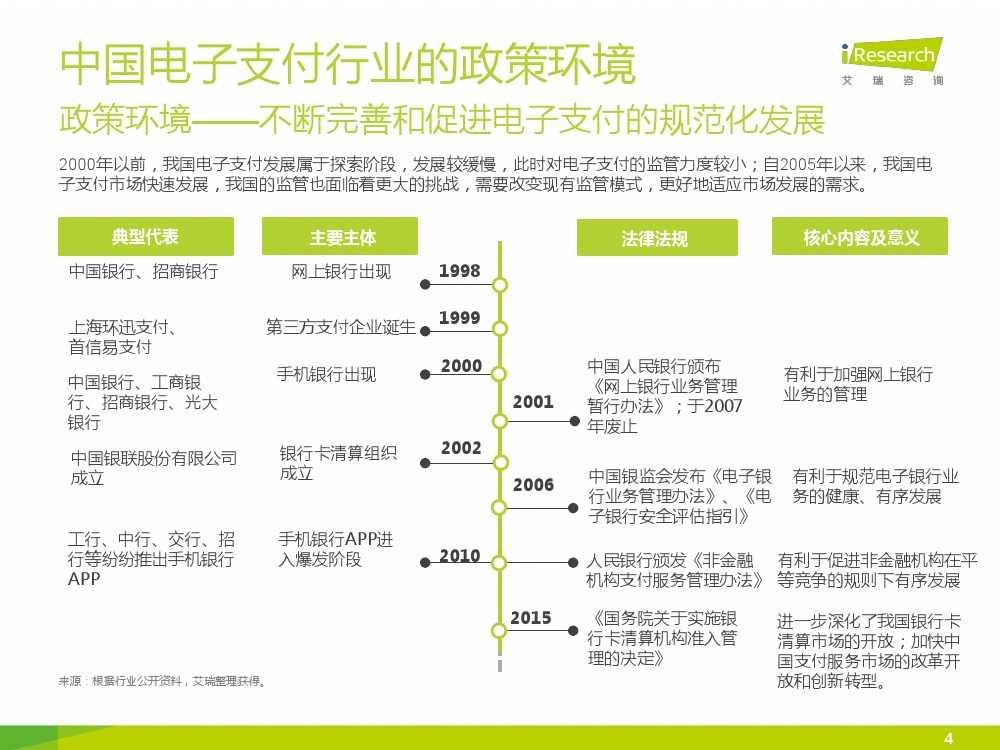 iResearch-2015年中国电子支付行业研究报告简版_000004