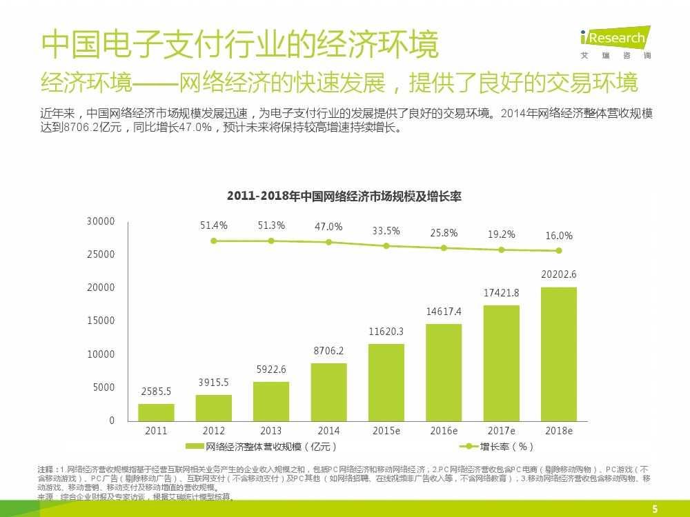 iResearch-2015年中国电子支付行业研究报告简版_000005