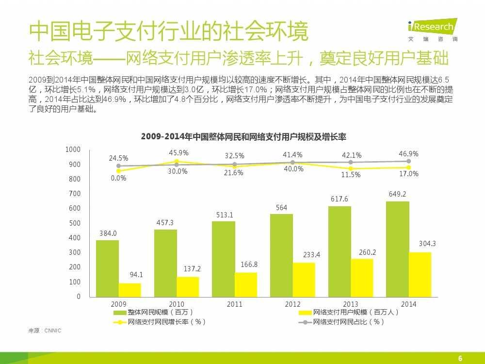 iResearch-2015年中国电子支付行业研究报告简版_000006