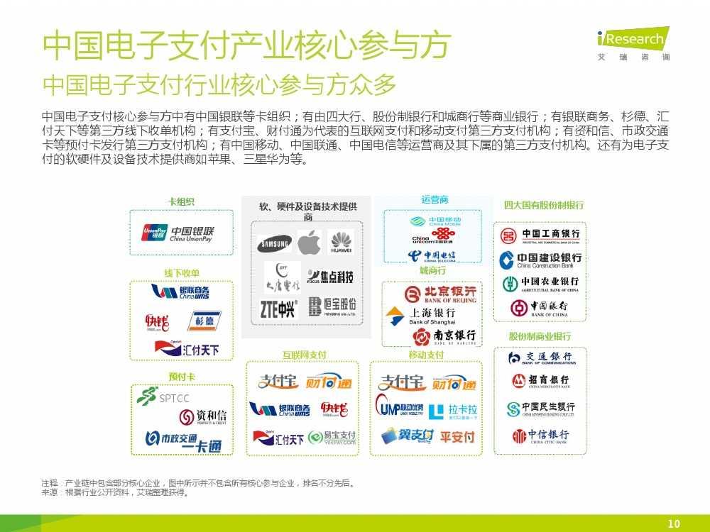 iResearch-2015年中国电子支付行业研究报告简版_000010