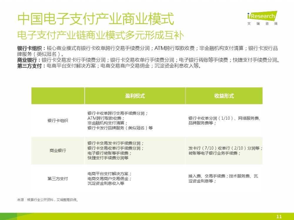 iResearch-2015年中国电子支付行业研究报告简版_000011
