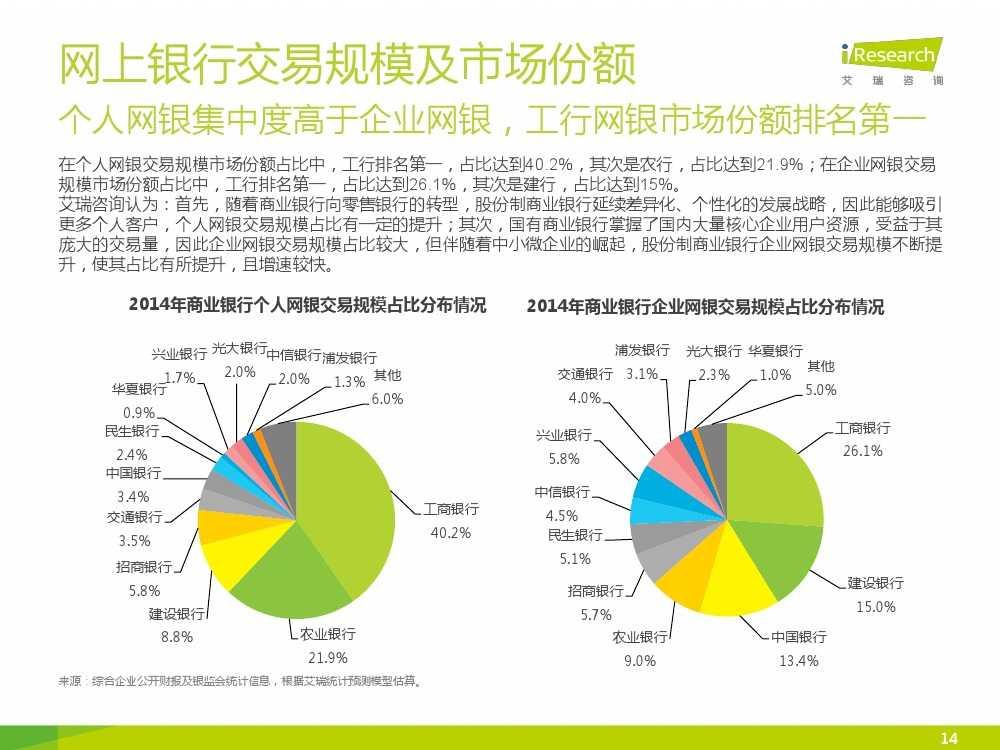 iResearch-2015年中国电子支付行业研究报告简版_000014