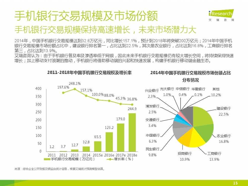 iResearch-2015年中国电子支付行业研究报告简版_000015