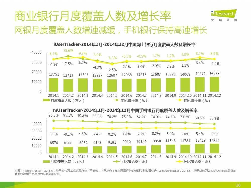 iResearch-2015年中国电子支付行业研究报告简版_000016