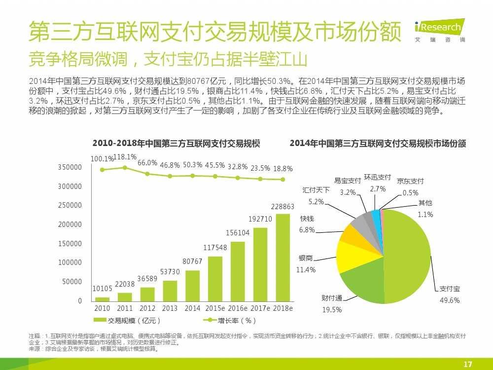 iResearch-2015年中国电子支付行业研究报告简版_000017