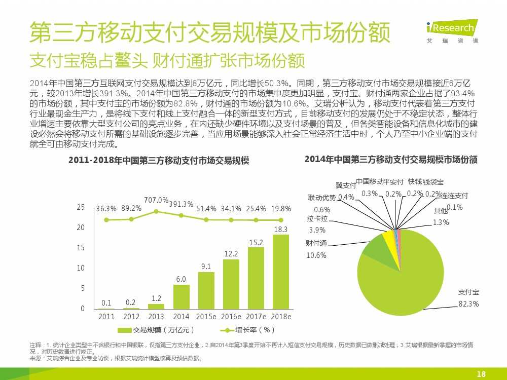 iResearch-2015年中国电子支付行业研究报告简版_000018