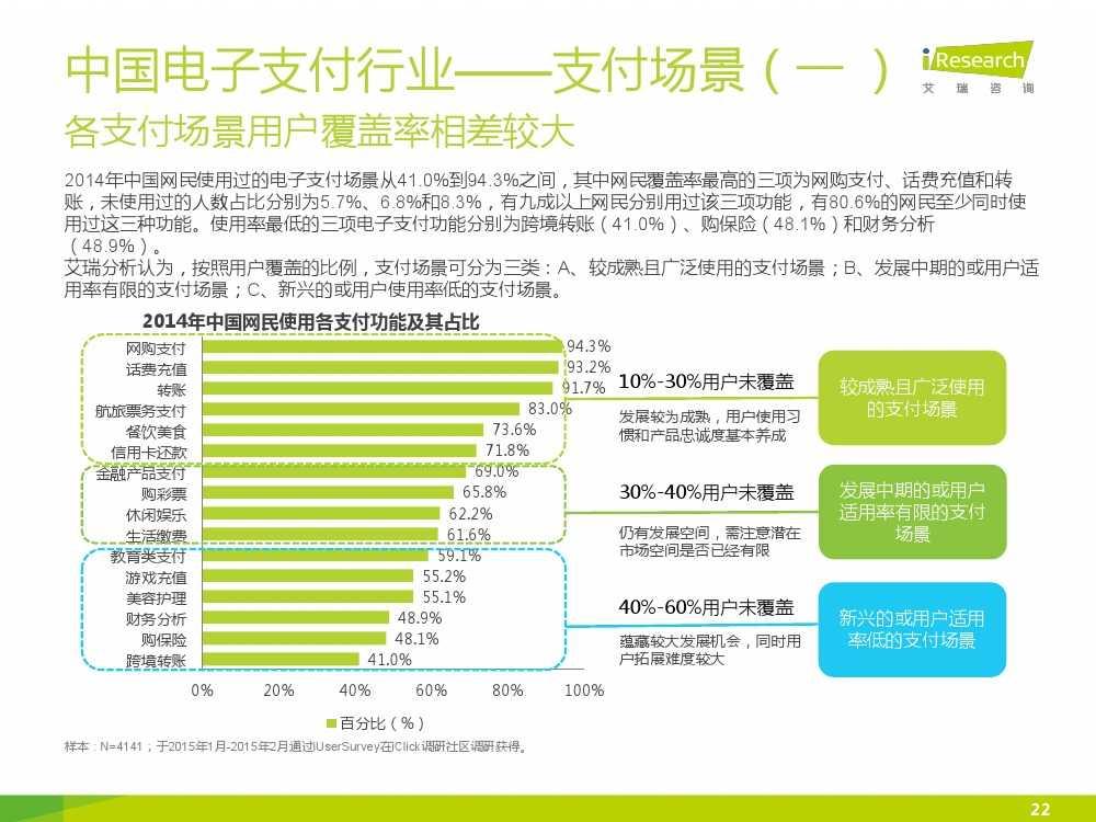iResearch-2015年中国电子支付行业研究报告简版_000022