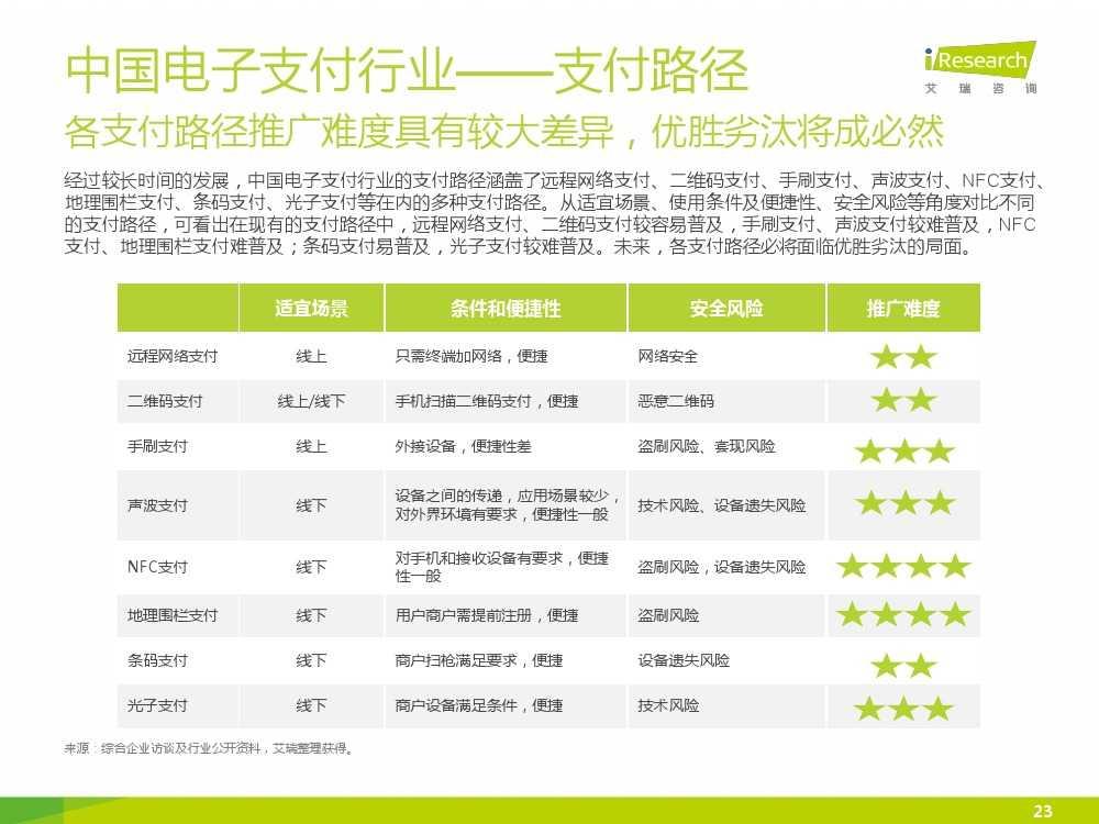 iResearch-2015年中国电子支付行业研究报告简版_000023