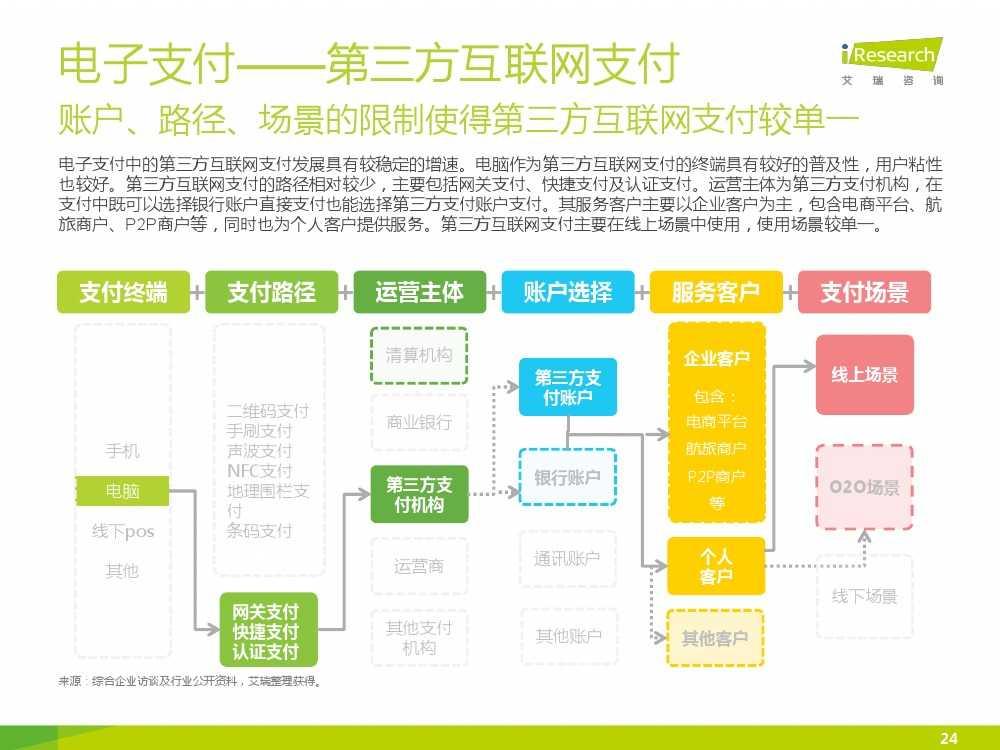 iResearch-2015年中国电子支付行业研究报告简版_000024