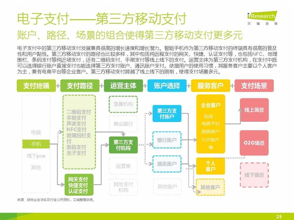 iResearch-2015年中国电子支付行业研究报告简版_000025