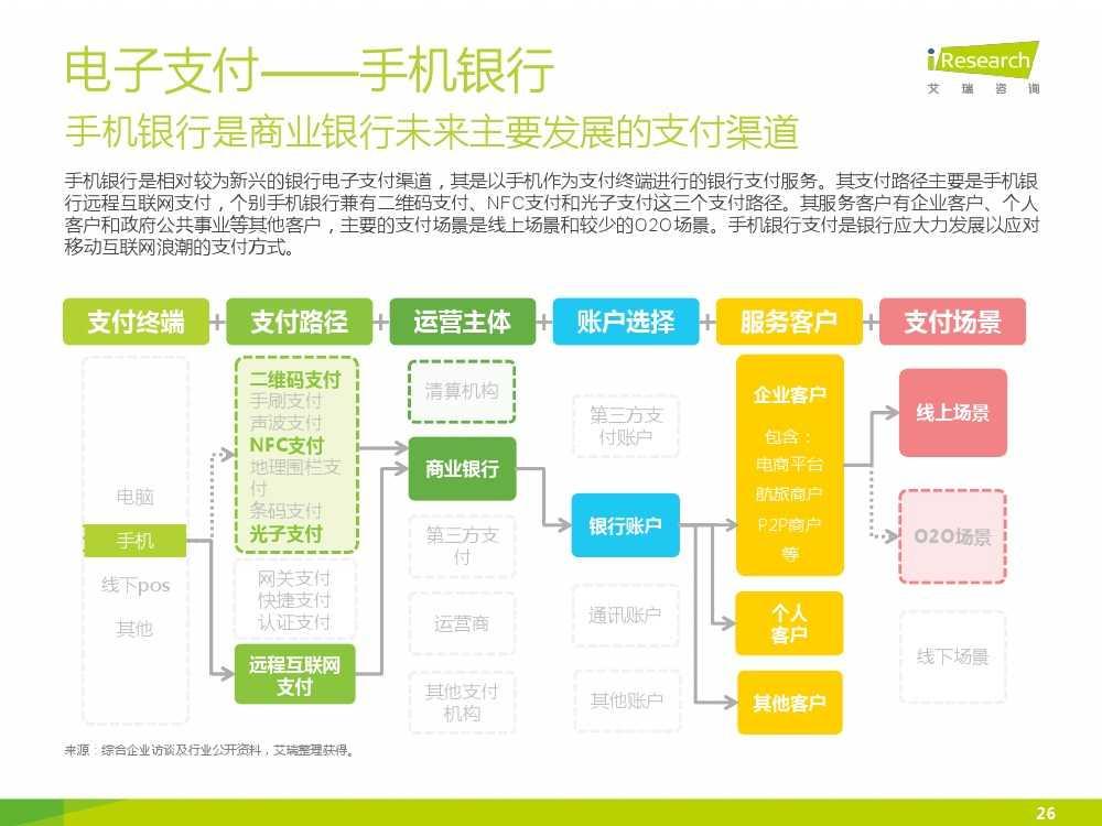 iResearch-2015年中国电子支付行业研究报告简版_000026