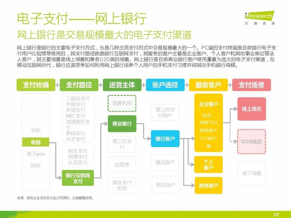 iResearch-2015年中国电子支付行业研究报告简版_000027