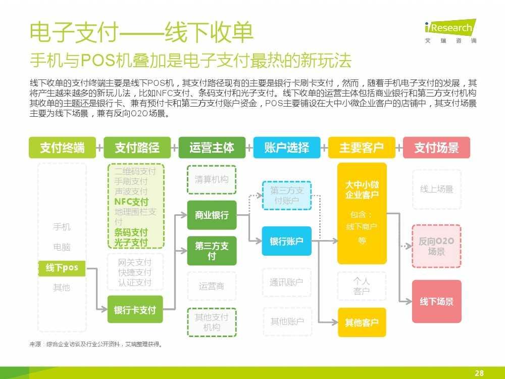 iResearch-2015年中国电子支付行业研究报告简版_000028