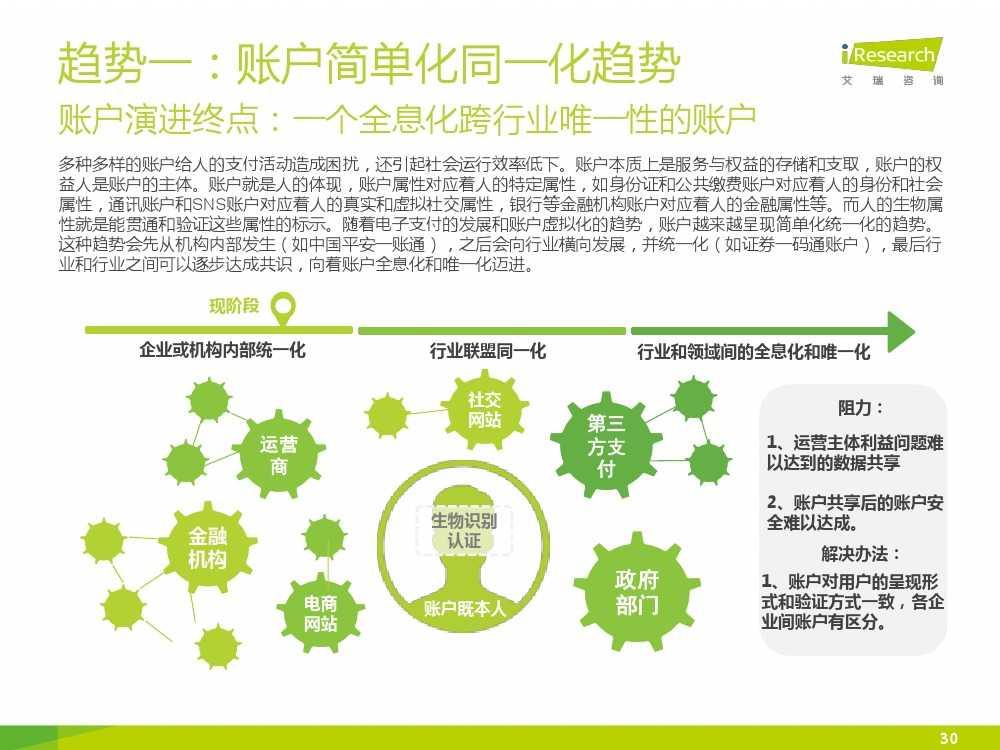 iResearch-2015年中国电子支付行业研究报告简版_000030