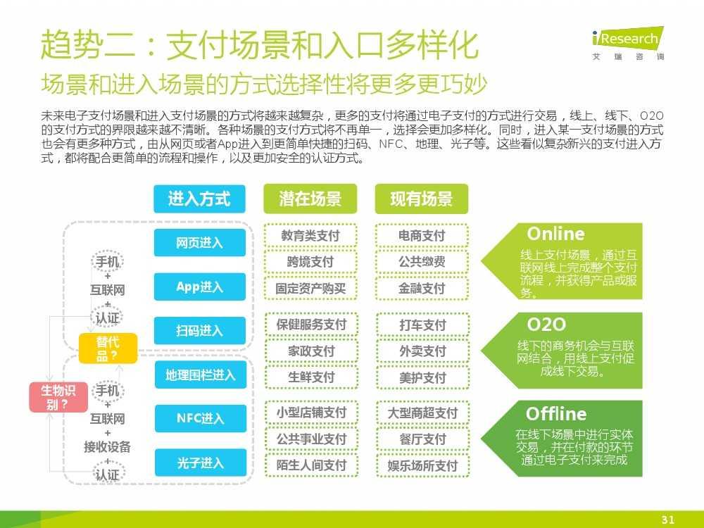 iResearch-2015年中国电子支付行业研究报告简版_000031