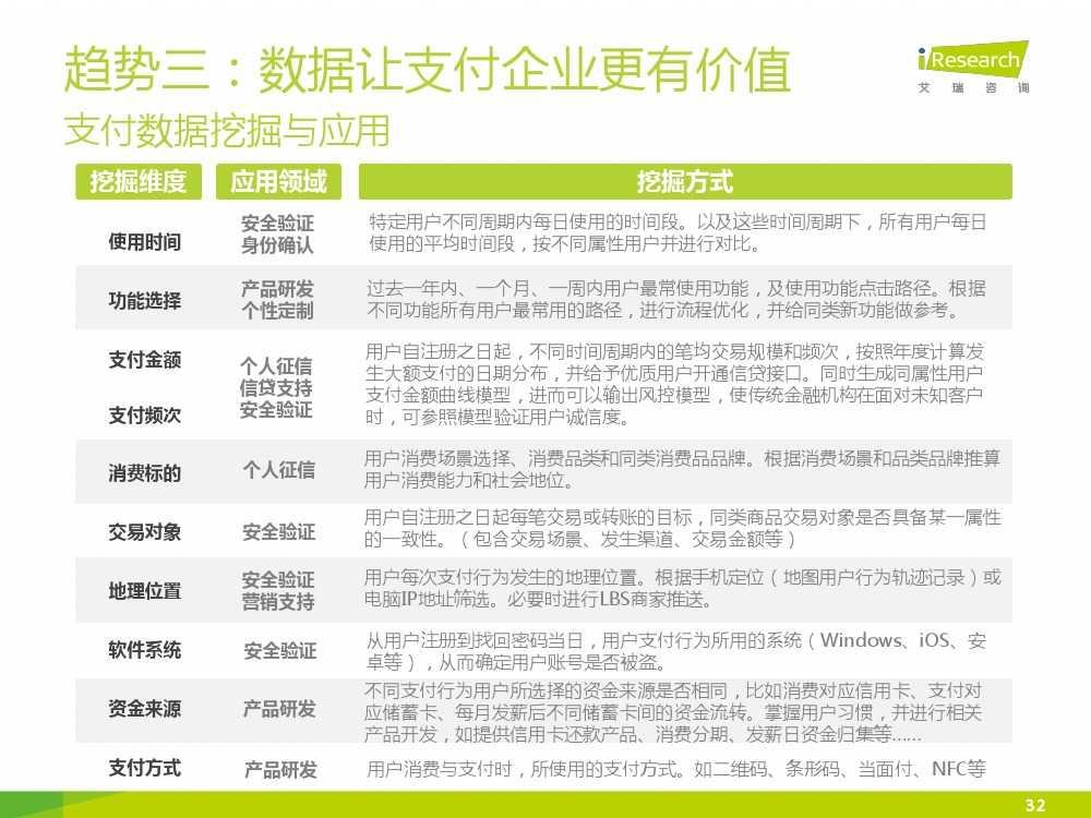 iResearch-2015年中国电子支付行业研究报告简版_000032