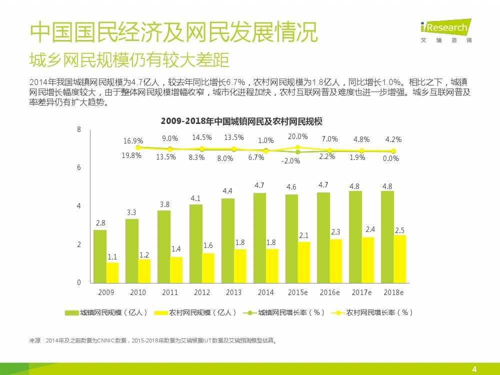 iResearch-2015年中国网络经济年度监测报告简版_000004