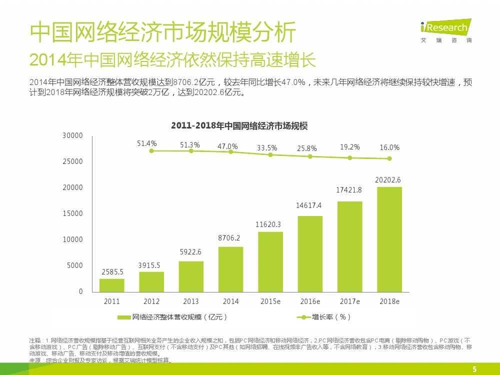iResearch-2015年中国网络经济年度监测报告简版_000005