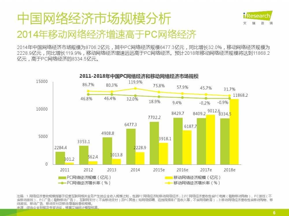 iResearch-2015年中国网络经济年度监测报告简版_000006