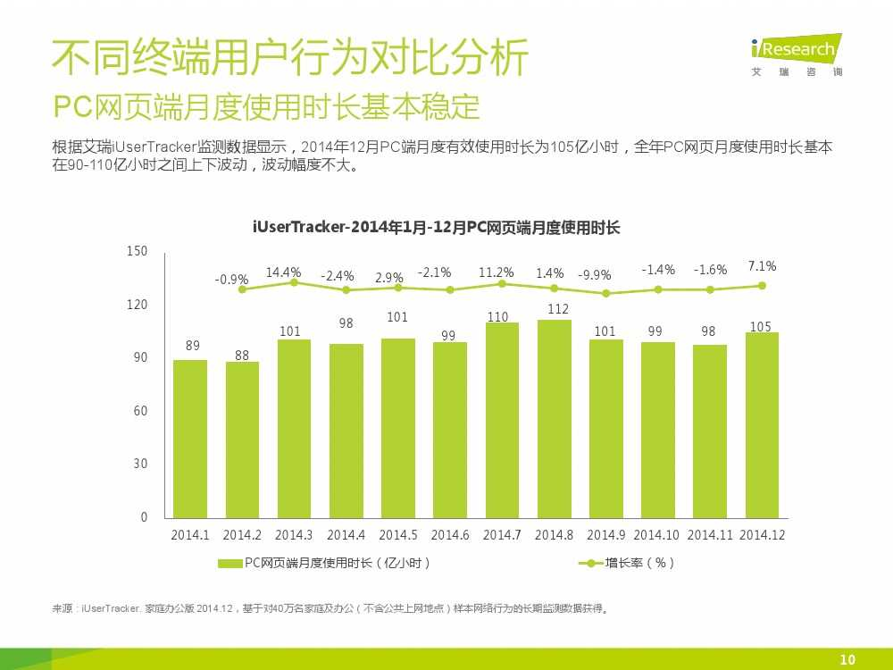 iResearch-2015年中国网络经济年度监测报告简版_000010
