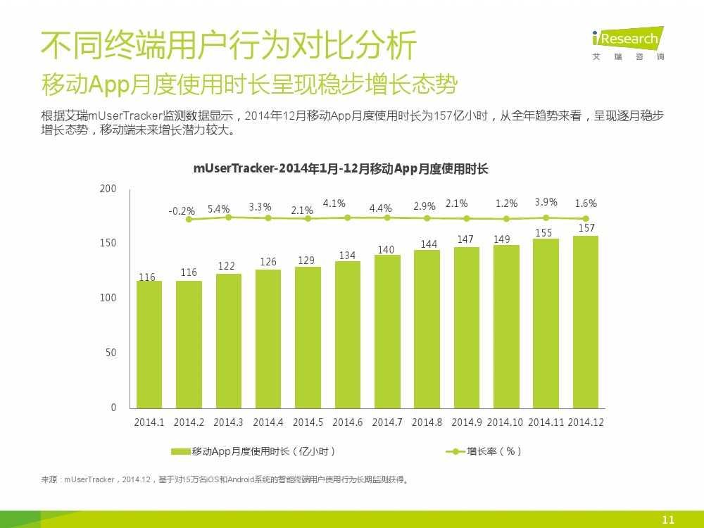 iResearch-2015年中国网络经济年度监测报告简版_000011