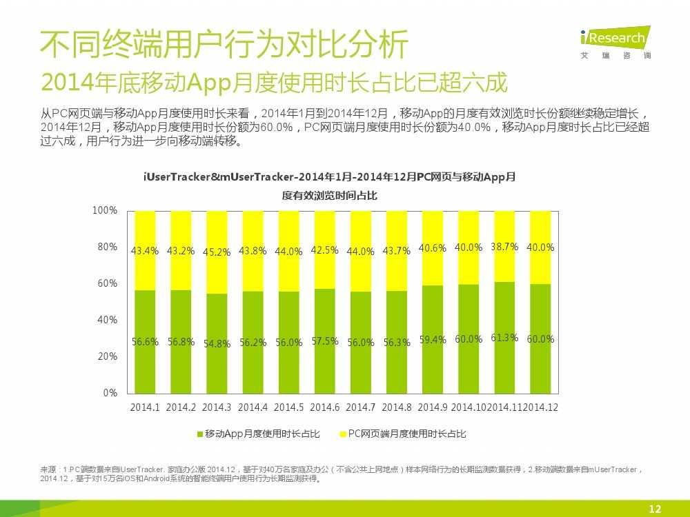 iResearch-2015年中国网络经济年度监测报告简版_000012
