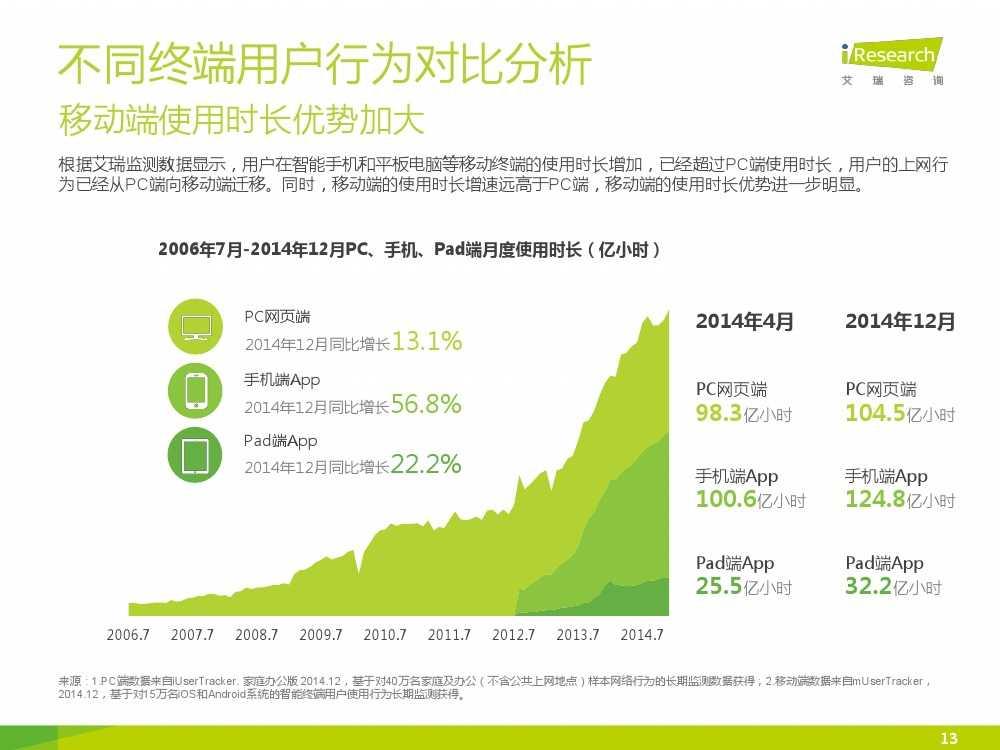 iResearch-2015年中国网络经济年度监测报告简版_000013