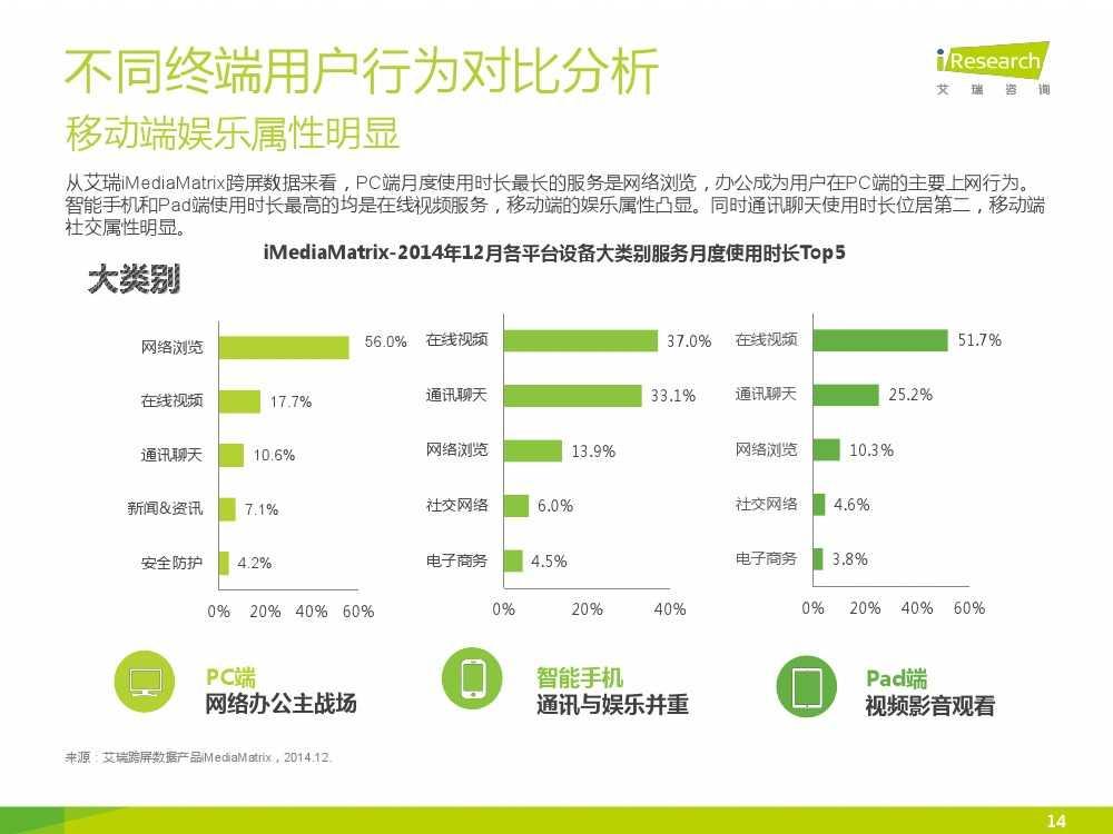 iResearch-2015年中国网络经济年度监测报告简版_000014