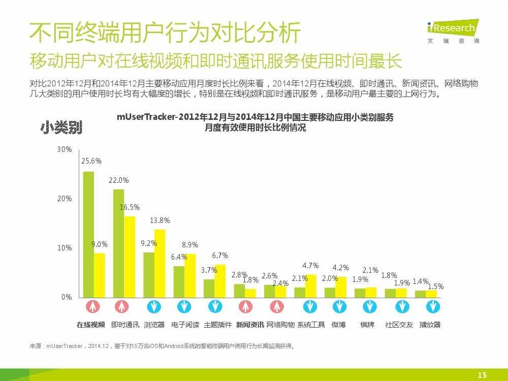 iResearch-2015年中国网络经济年度监测报告简版_000015