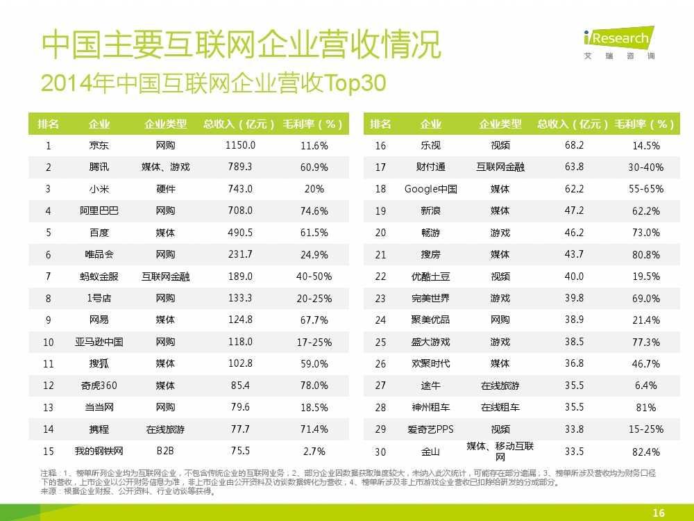 iResearch-2015年中国网络经济年度监测报告简版_000016
