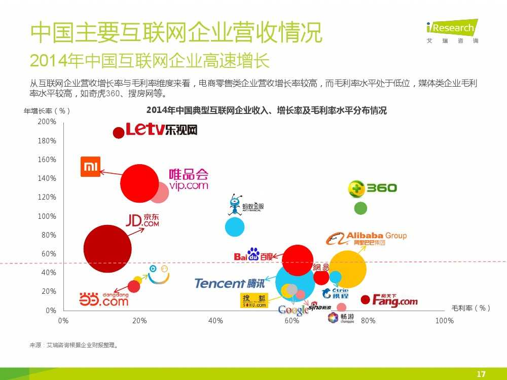 iResearch-2015年中国网络经济年度监测报告简版_000017