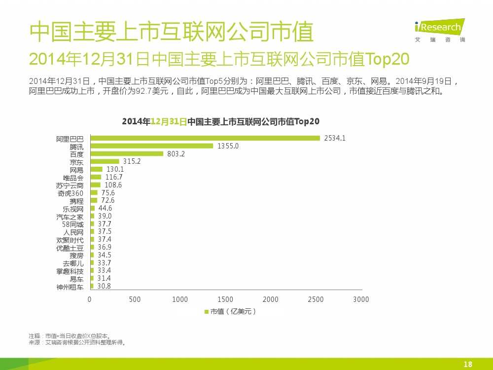 iResearch-2015年中国网络经济年度监测报告简版_000018
