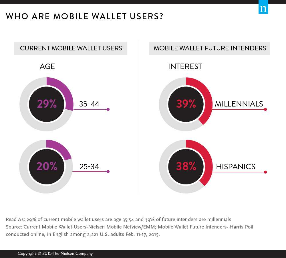 mobile wallet future intenders