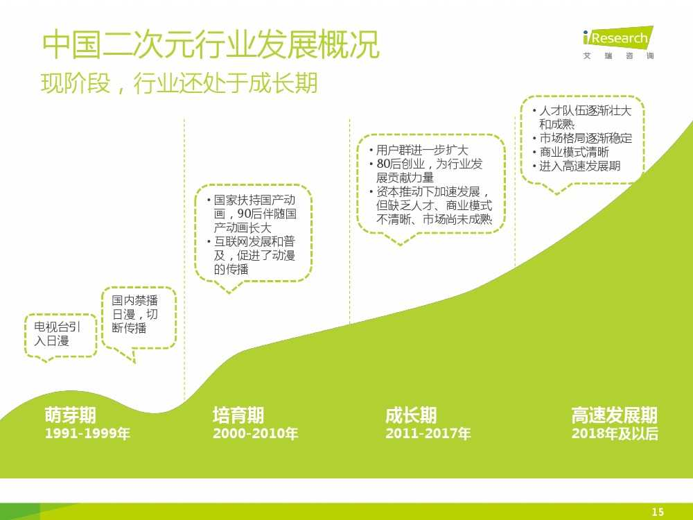 中国二次元行业报告_000015