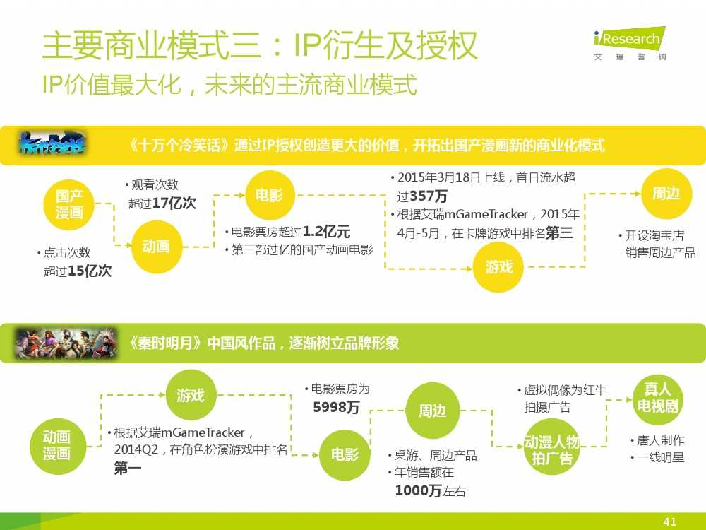中国二次元行业报告_000041