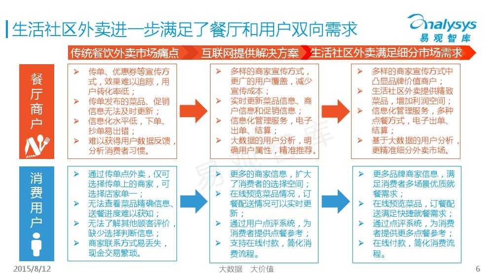 中国互联网餐饮外卖生活社区细分市场专题研究报告2015 01_000006