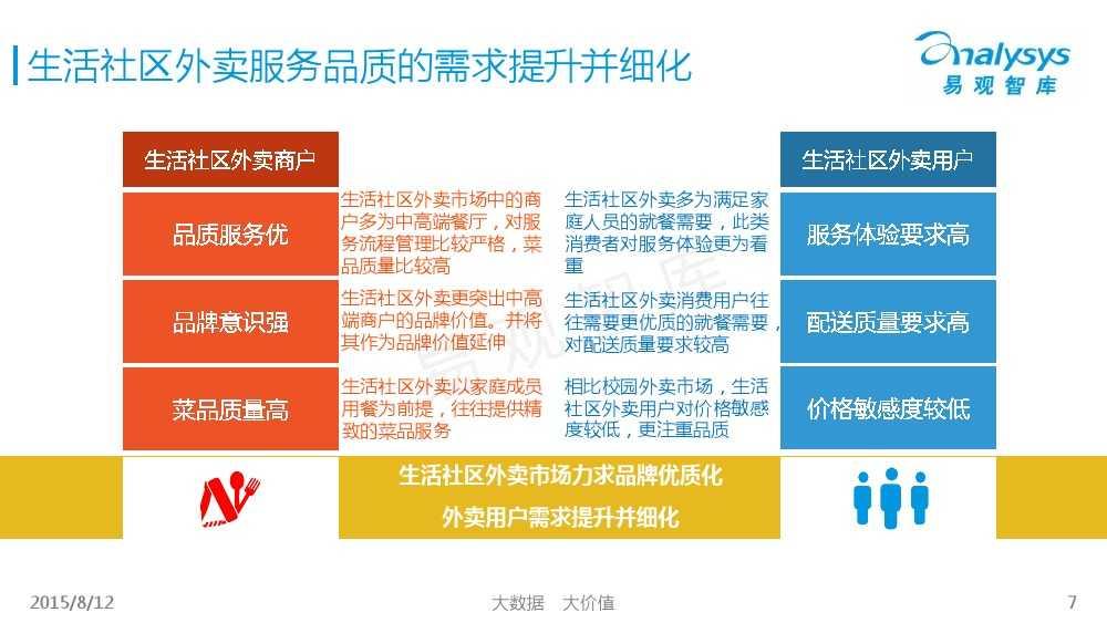 中国互联网餐饮外卖生活社区细分市场专题研究报告2015 01_000007