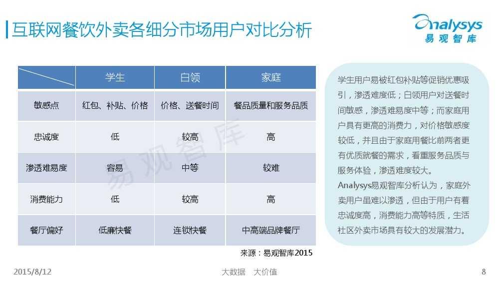 中国互联网餐饮外卖生活社区细分市场专题研究报告2015 01_000008