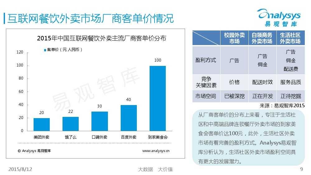 中国互联网餐饮外卖生活社区细分市场专题研究报告2015 01_000009