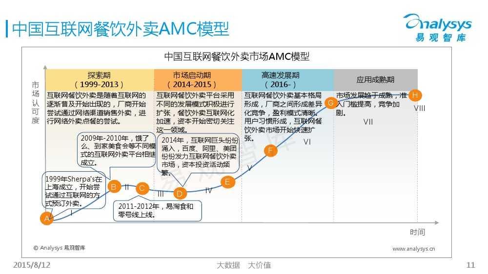 中国互联网餐饮外卖生活社区细分市场专题研究报告2015 01_000011