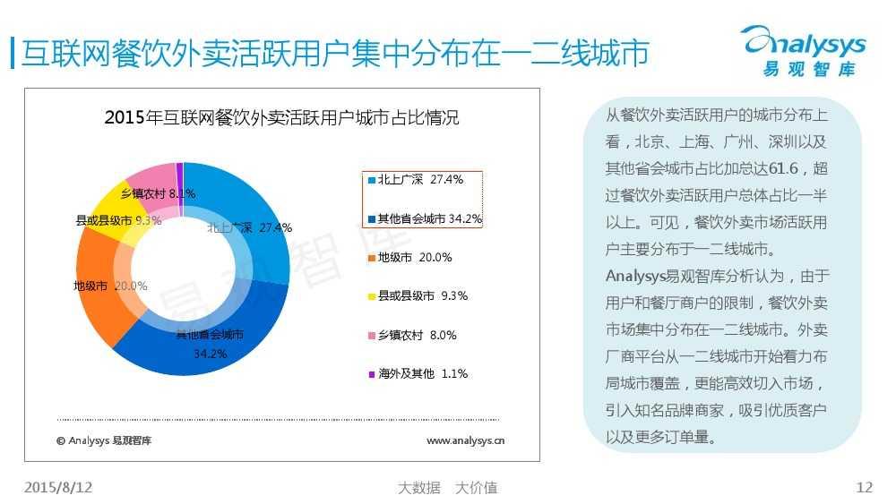 中国互联网餐饮外卖生活社区细分市场专题研究报告2015 01_000012