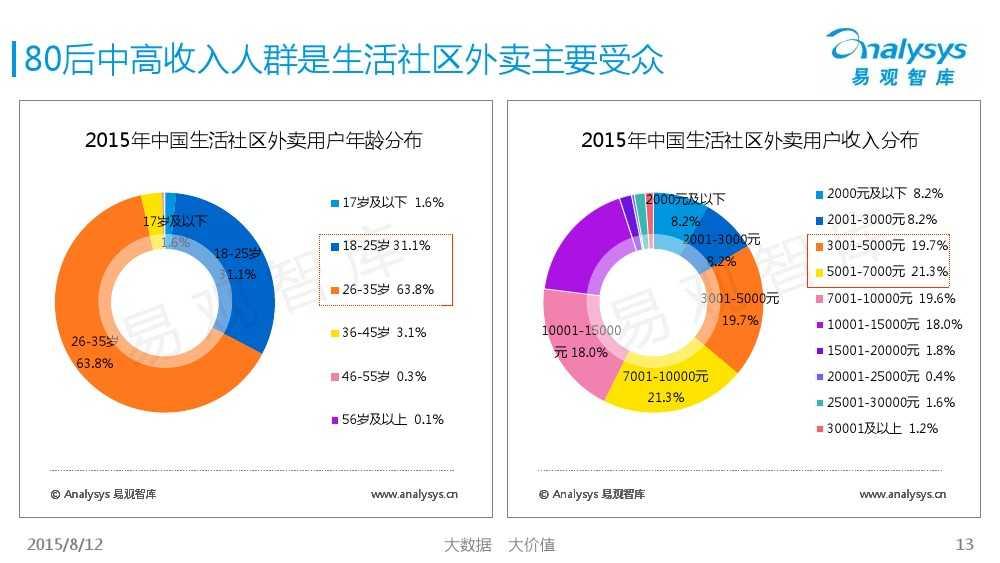中国互联网餐饮外卖生活社区细分市场专题研究报告2015 01_000013